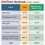 Sasaran Penerima Bansos Mesti Diperluas